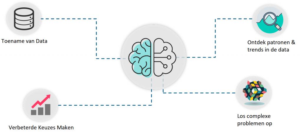 het belang van machine learning
